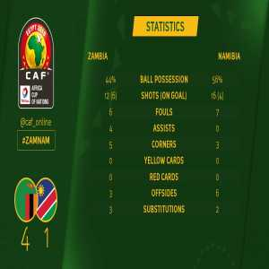 Namibia have qualified for 2019 AFCON despite losing 4-1 to Zambia, as Mozambique conceded a 93rd minute equaliser