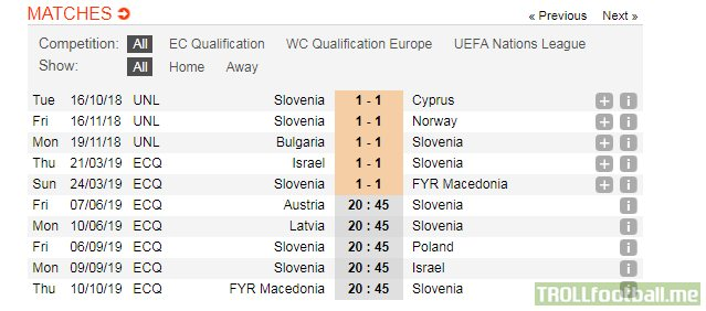 Fun Fact: Slovenia noted today streak of 5 straight draws 1:1