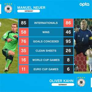 Manuel Neuer completes his 86th international match today in the match against the Netherlands and catches up to Oliver Kahn. Here's what their NT stats look like