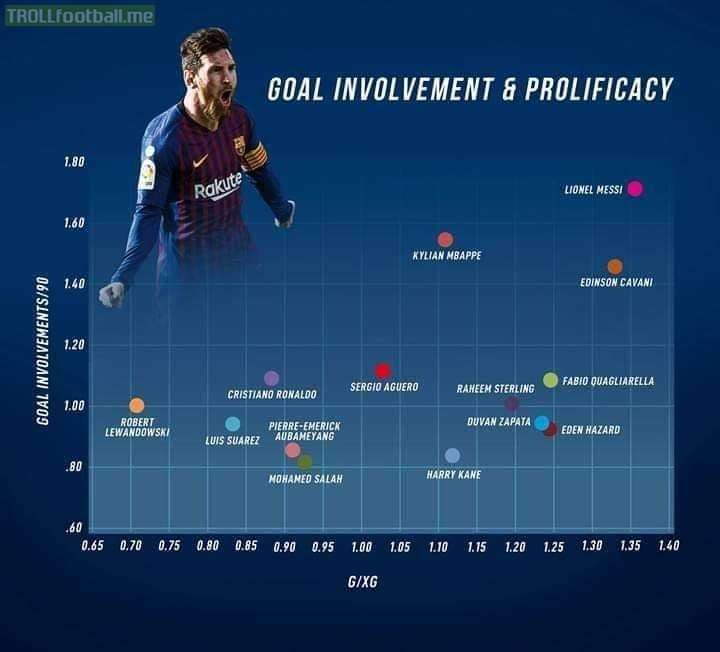 ✅Lionel Messi is leading in the goalscoring and playmaking charts simultaneously!!!   ✅Clearly out of this world!!! 🐐
