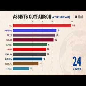 Top player Assists