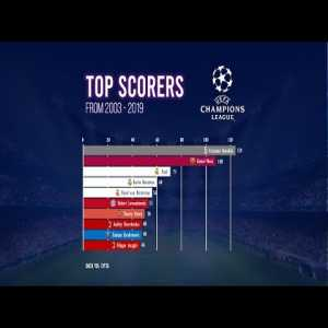 Top UCL goals scorers from 2003 - 2019