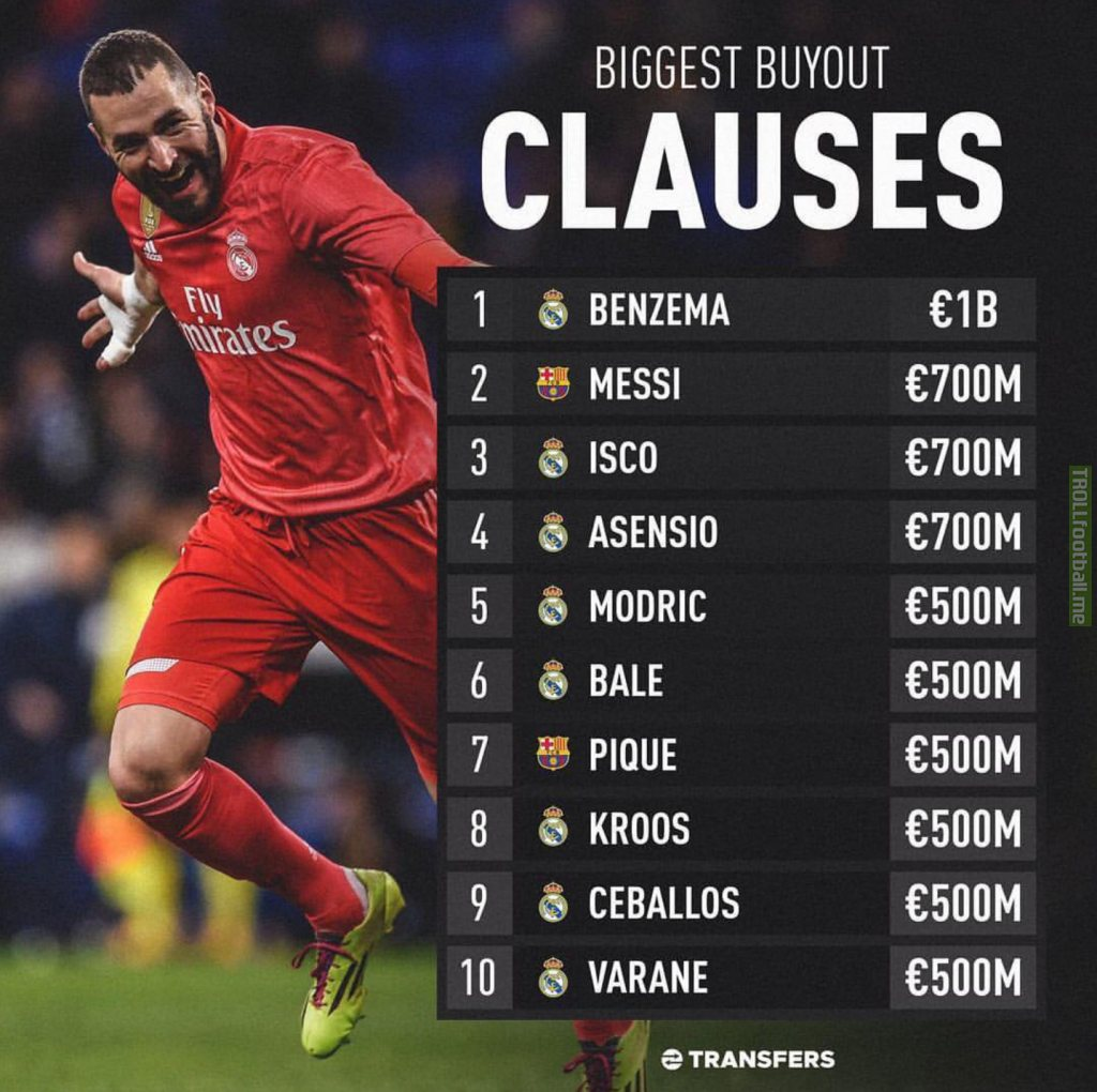 Biggest buyout clauses...