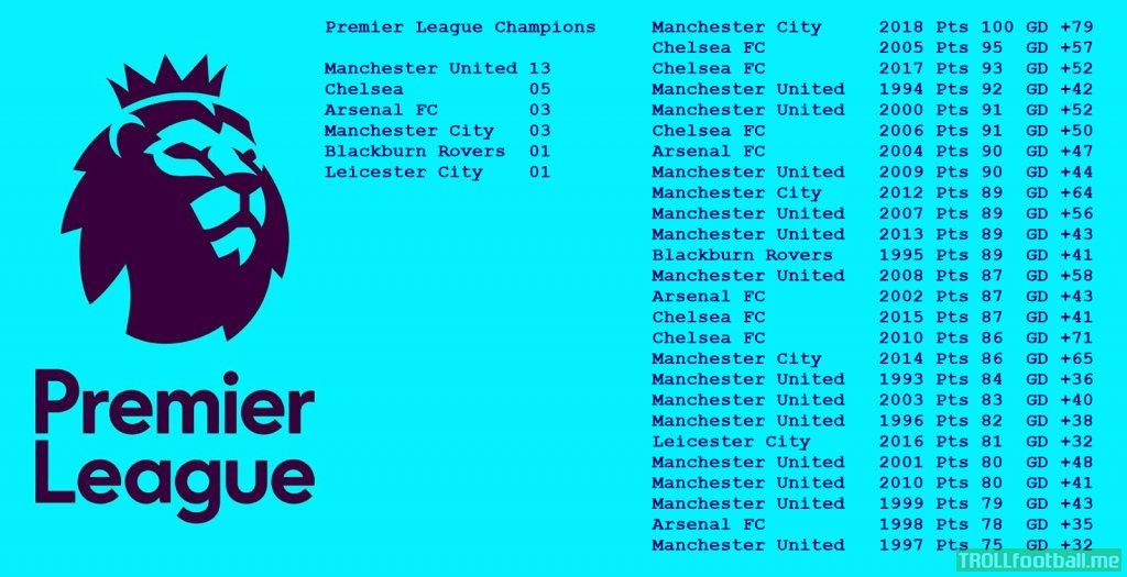 Premier League Champions by points