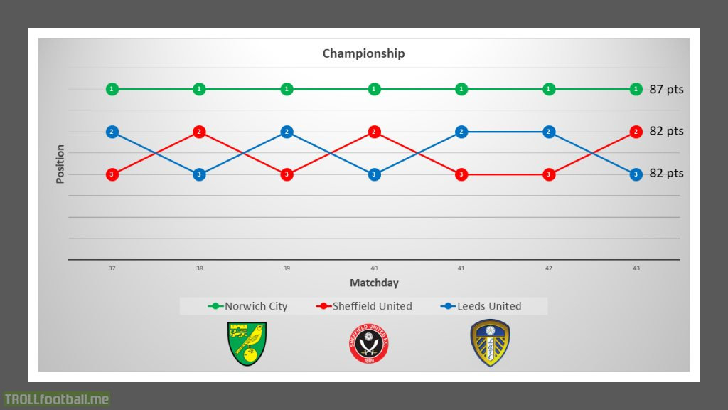 The Championship battle for automatic promotion with 3 games to go.
