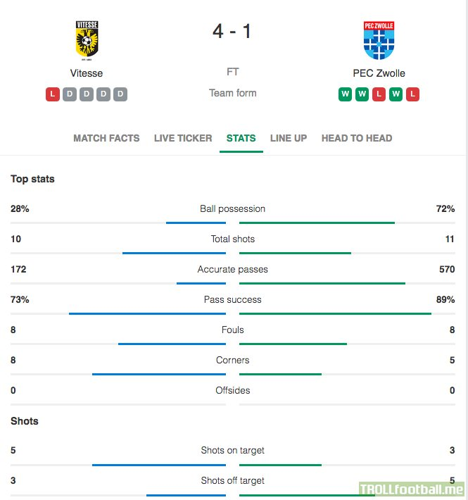 Vitesse defeated PEC Zwolle 4-1 despite having just 28% possession, 5 shots on target, and playing with 10 men since the 27th minute. Vitesse's Bryan Linssen scored a hat-trick with all his goals assisted by Martin Ødegaard.