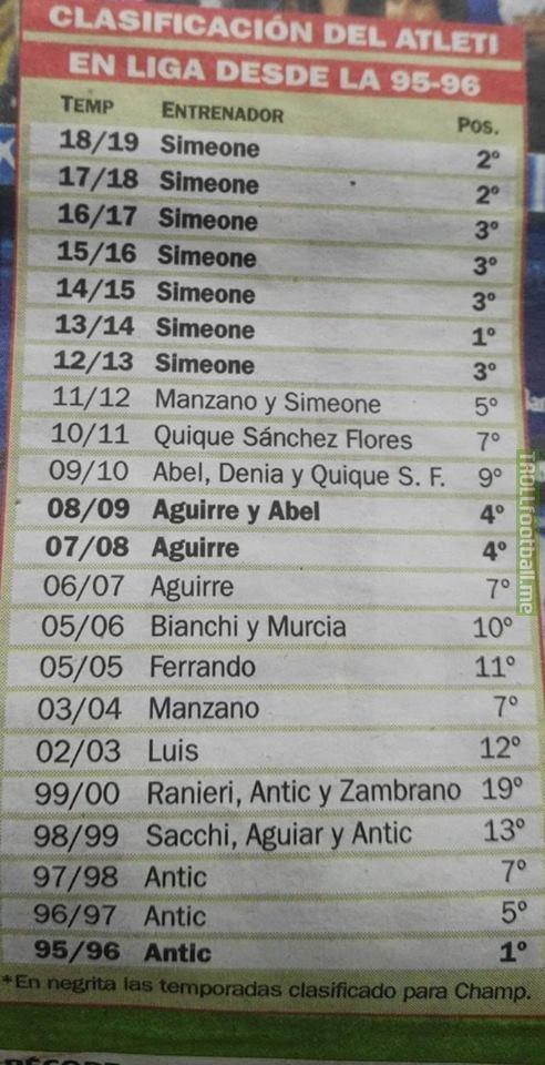 All Managers of Atlético madrid [La liga rankings 95/96-18/19]