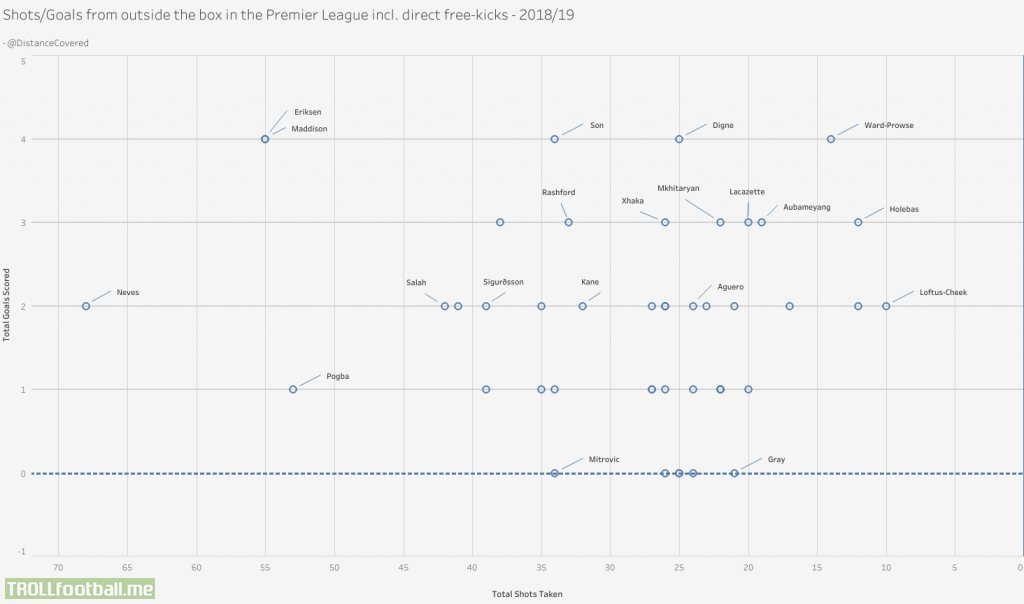 Shots/Goals from outside the box in the Premier League including freekicks