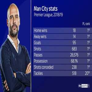 """2016: Pep Guardiola says he """"doesn't coach tackles"""" after losing 4-2 to Leicester. 2019: City finish 20th in tackles"""