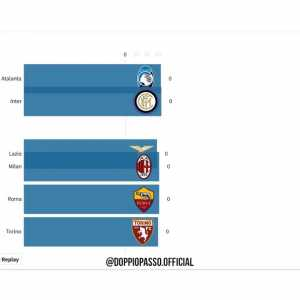 How the battle for the 2 Champions League spots in Italy evolved during the year
