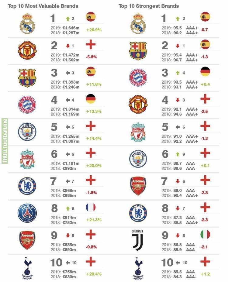 Cómo invertir en fútbol, ¿Rentabilidad sin títulos?