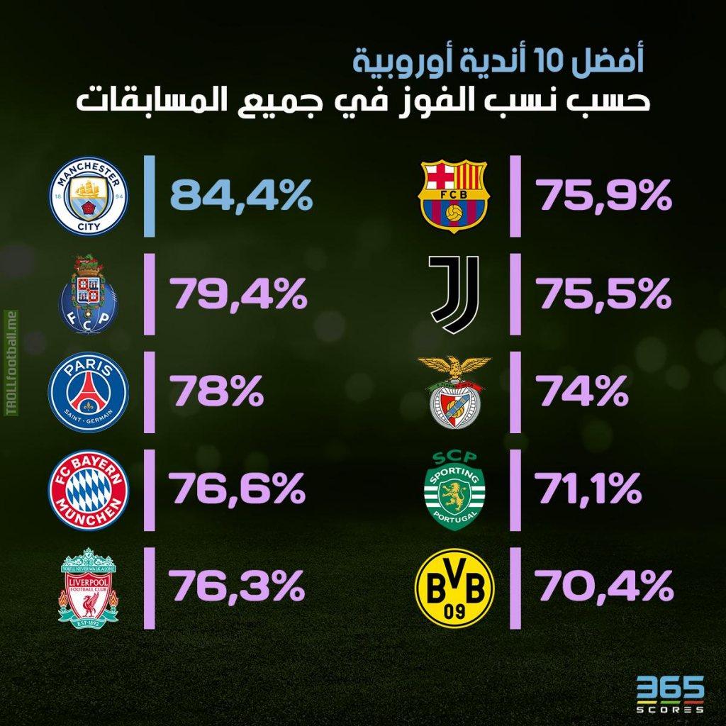 Highest win percentage in Europe this season