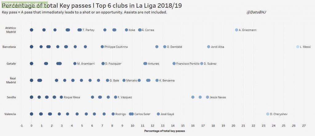 Distribution of chance creators for the La Liga top 6 teams.