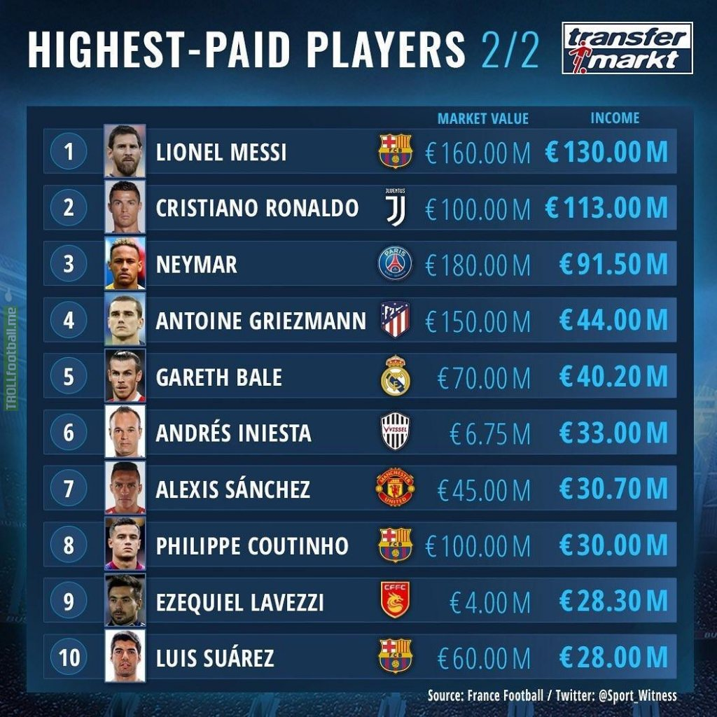 Messi, Ronaldo & Neymar lead the highest-paid players list, Sanchez the 7th
