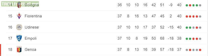 Following their loss against Parma, Fiorentina are not safe from relegation going into the final day of Serie A