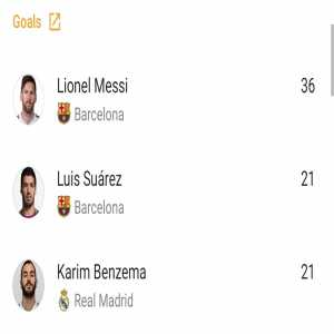Lionel Messi finished La Liga with the most goals, most assists, most big chances created, and most key passes.