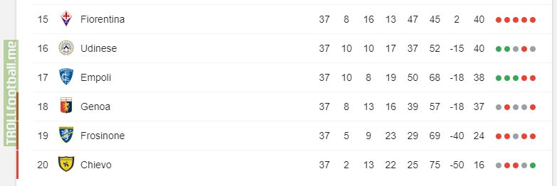 Fiorentina could be relegated on the last day of the season with positive goal difference: Udinese and Bologna need to not lose, Empoli need to win, Genoa needs to beat Fiorentina by a single goal