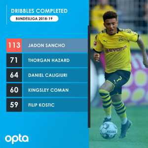 Jadon Sancho completed 113 dribbles in the Bundesliga 2018-19, 42 more than any other player.