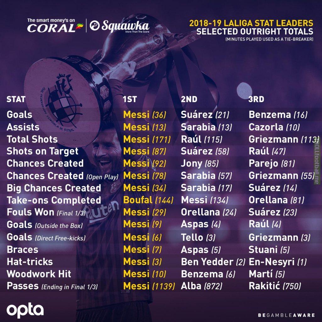 Leo Messi la Liga stats 2018/19