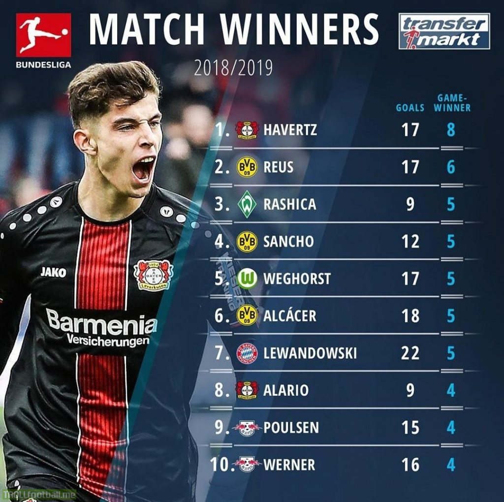 Most match winning contributions by forwards in Bundesliga