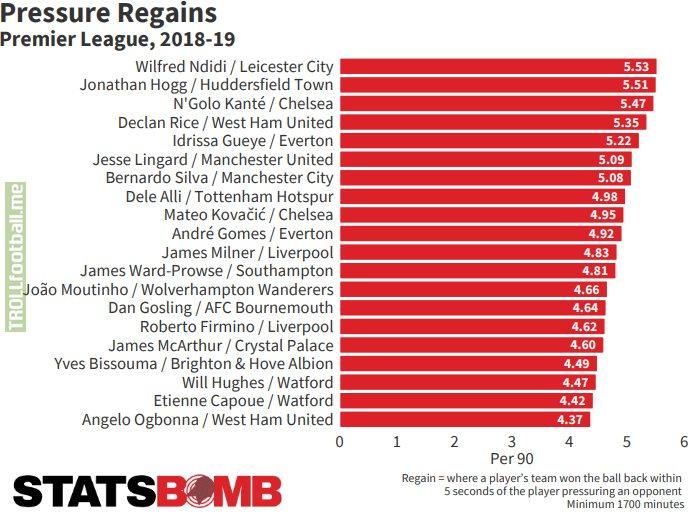 Pressure Regains - Premier League (2018-19)