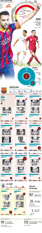 Xavi's career statistics