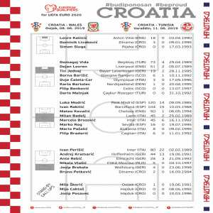 Croatian squad for the June matches against Wales and Tunis