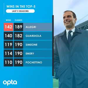 Massimiliano Allegri has won 142 games in the top-5 European Leagues over the last five seasons, more than any other manager in the same period
