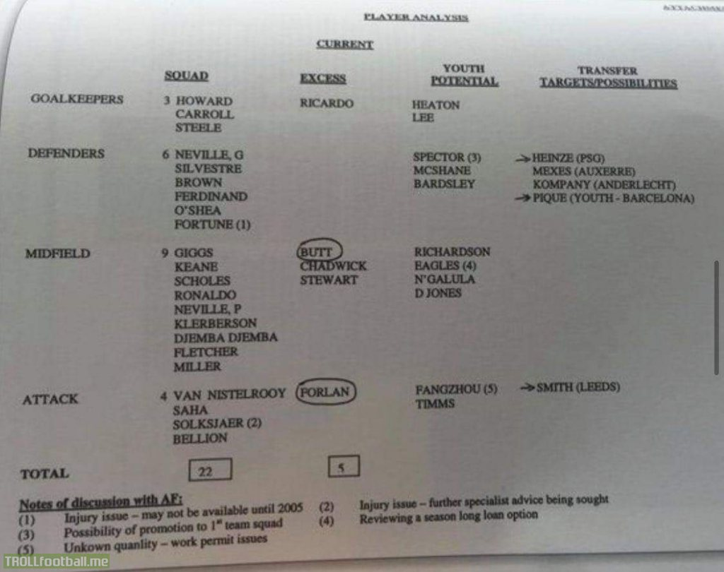 Sir Alex's transfer target/possibility list in 2004. He had Vincent Kompany on the list (Look on the right hand side)