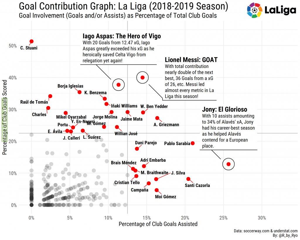 [OC] Goal Contribution Graph: La Liga (2018-2019 Season)!
