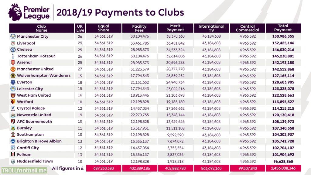 Premier League Clubs 2018/19 Earnings