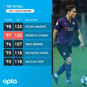 Federico Chiesa is the second youngest player to have made at least 100 shots this season in the five major European Championships, behind only Kylian Mbappé