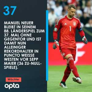 Manuel Neuer kept his 37th clean sheet in his 88th game for Germany and has now surpassed former record holder Sepp Maier (36 games without conceding)