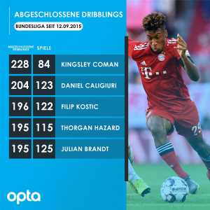 Since making his Bundesliga debut on 12 September 2015, birthday boy Kingsley Coman has completed 228 dribbles in the Bundesliga - more than any other player in this period.