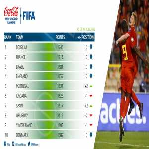 New Fifa rankings: Belgium increases its lead, Portugal joins the top 5, Italy amongst biggest progressions.
