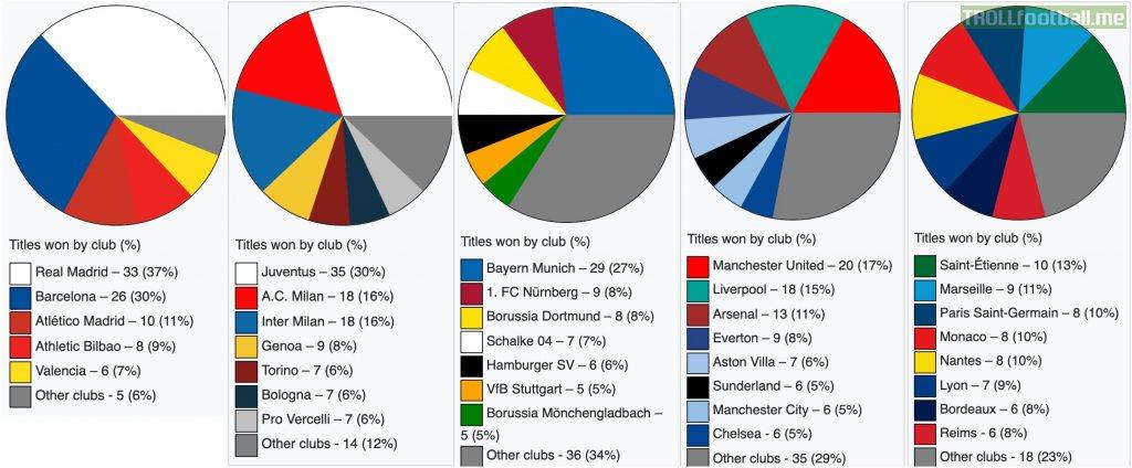 Titles per Club in La Liga, Serie A, Bundesliga, Premier ...
