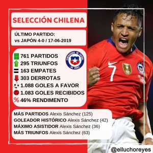 Alexis Sanchez is the player with the most caps (125), wins (63), goals (42) and assists (36) in the history of the Chilean national team.
