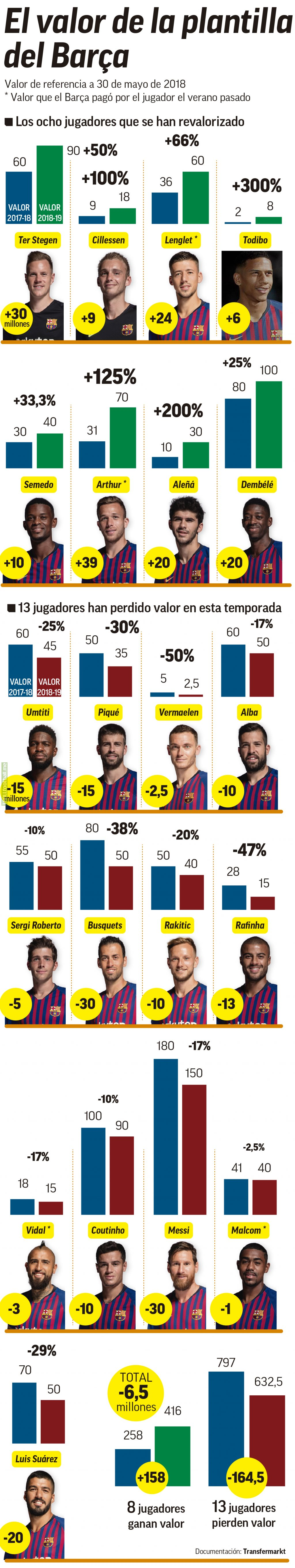 Changes in Barcelona's squad value