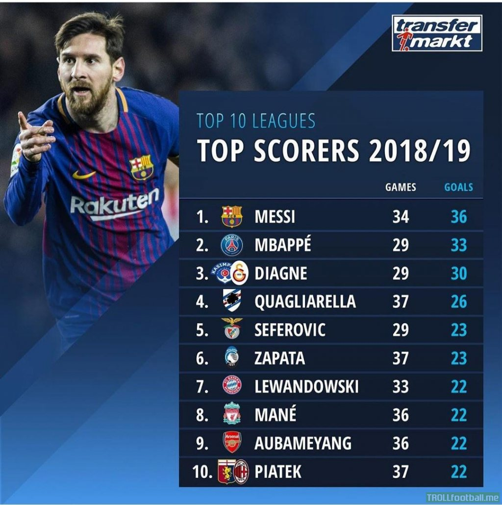 Top scorers from top 10 leagues across Europe