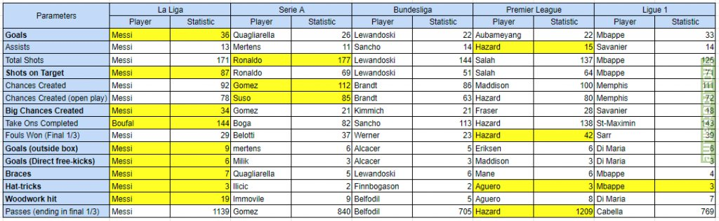 Made a compilation of attacker stats in the 2018-19 season based on Squawka's 15 parameters. Messi leads 8/15 of them, followed by Hazard in 3/15