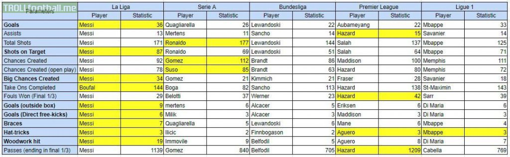 Leaders in attacking stats across Europe's top 5 leagues