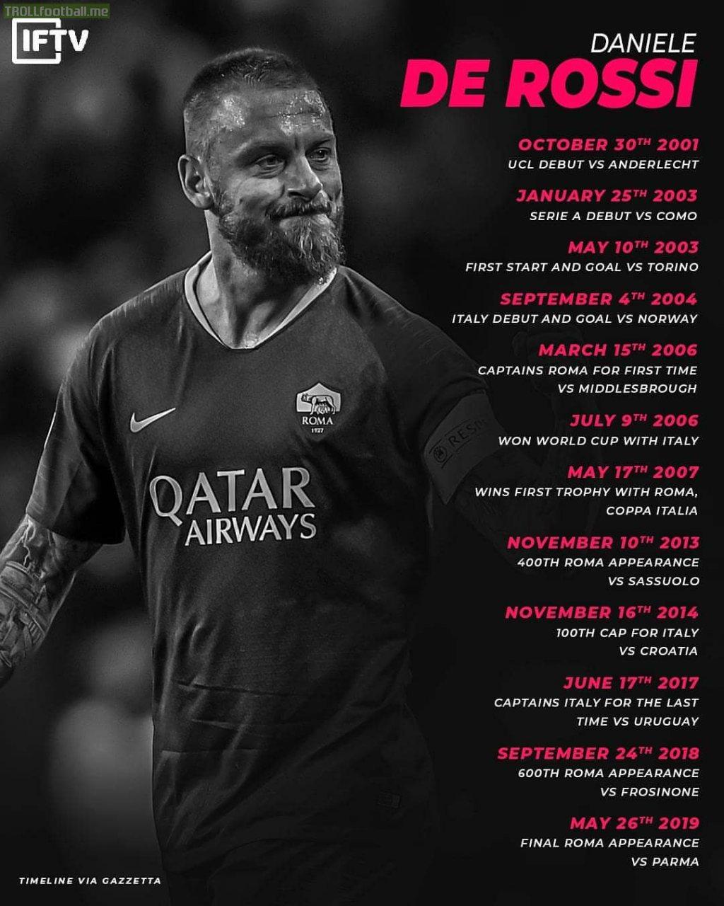 Daniele de Rossi career timeline