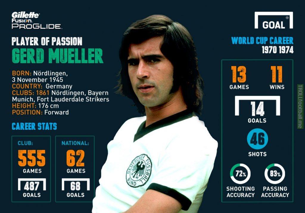 Gerd Muller's career stats