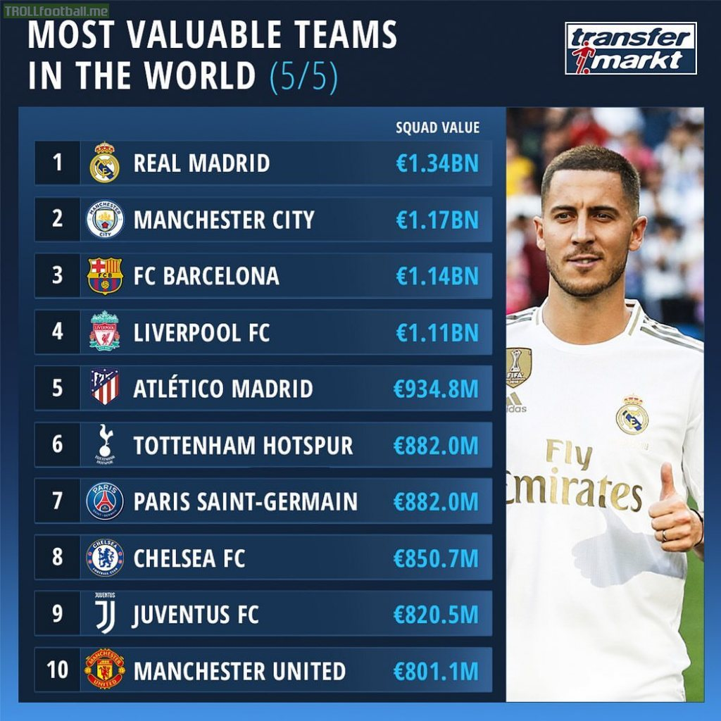 Most Valuable Teams(Squad Value) in the World according to Transfermarkt