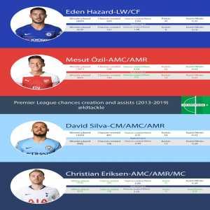 PL chances creation and assists (2013-2019), David Silva, Mesut Ozil, Eden Hazard, Christian Eriksen.