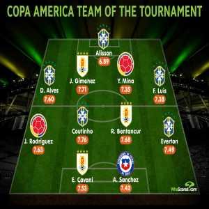 WhoScored's Copa America Team of the Tournament