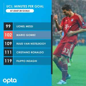 102 - Among all players with at least 20 goals in the Champions League, only Lionel Messi (99) has a better minutes per goal ratio than birthday boy Mario Gomez (102).
