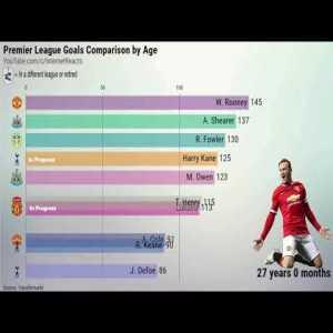 Premier League Goals Comparison at the same age