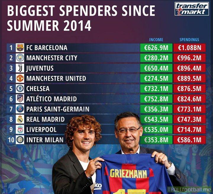 Biggest Spenders Since Summer 2014