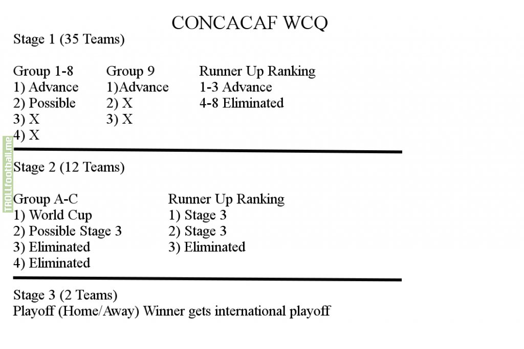 What I think Concacaf qualifying should have been